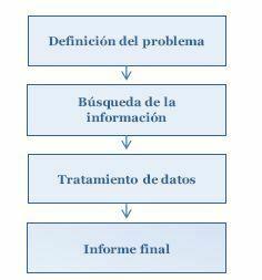 investigación mercado